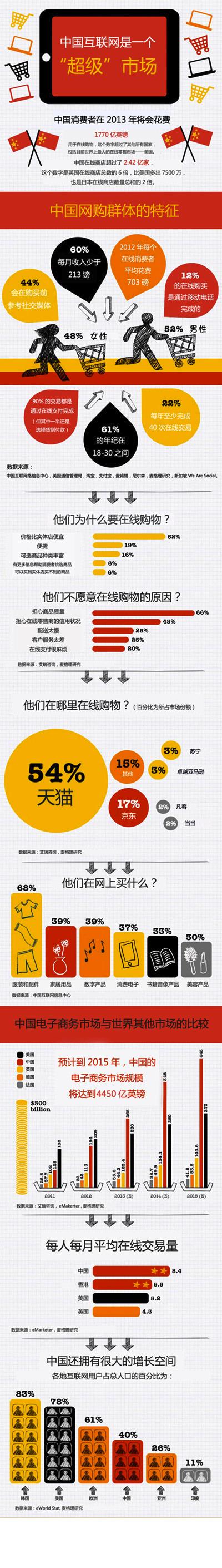 中国电子商务市场
