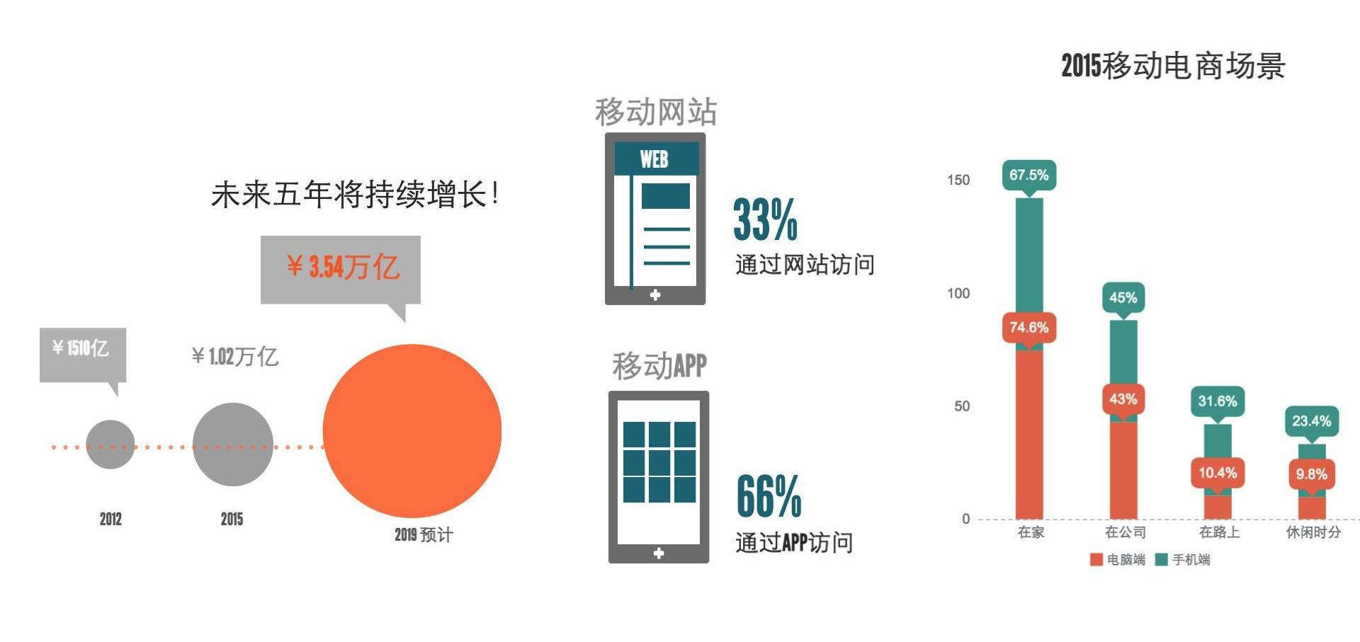 中国移动电商开发 探谋网络科技 tmo group