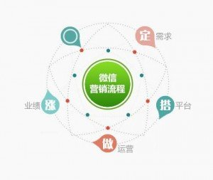 国际品牌如何做好中国本地化的微信商城营销?