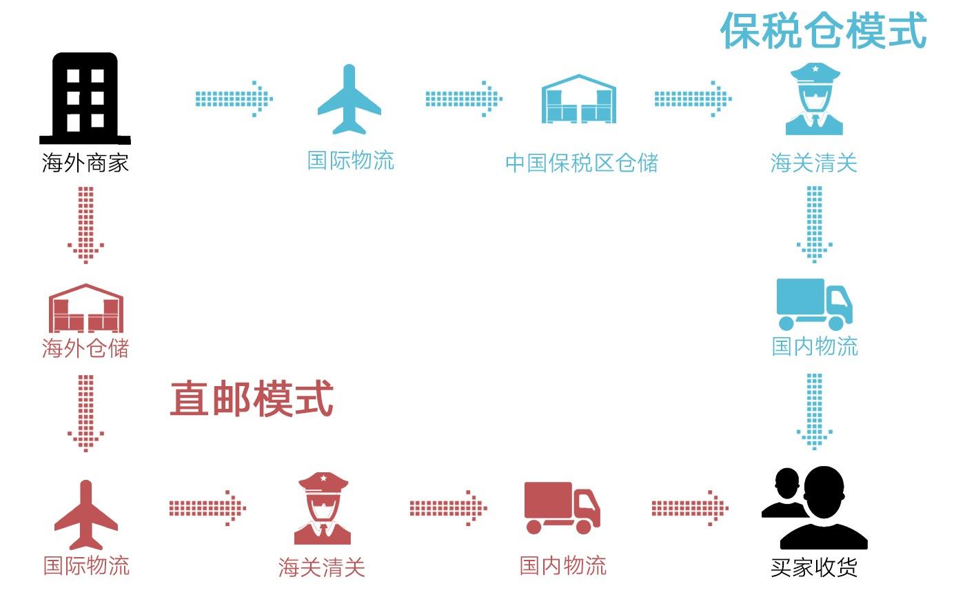 跨境电商 仓储 直邮模式 保税仓模式 探谋网络科技 TMO Group