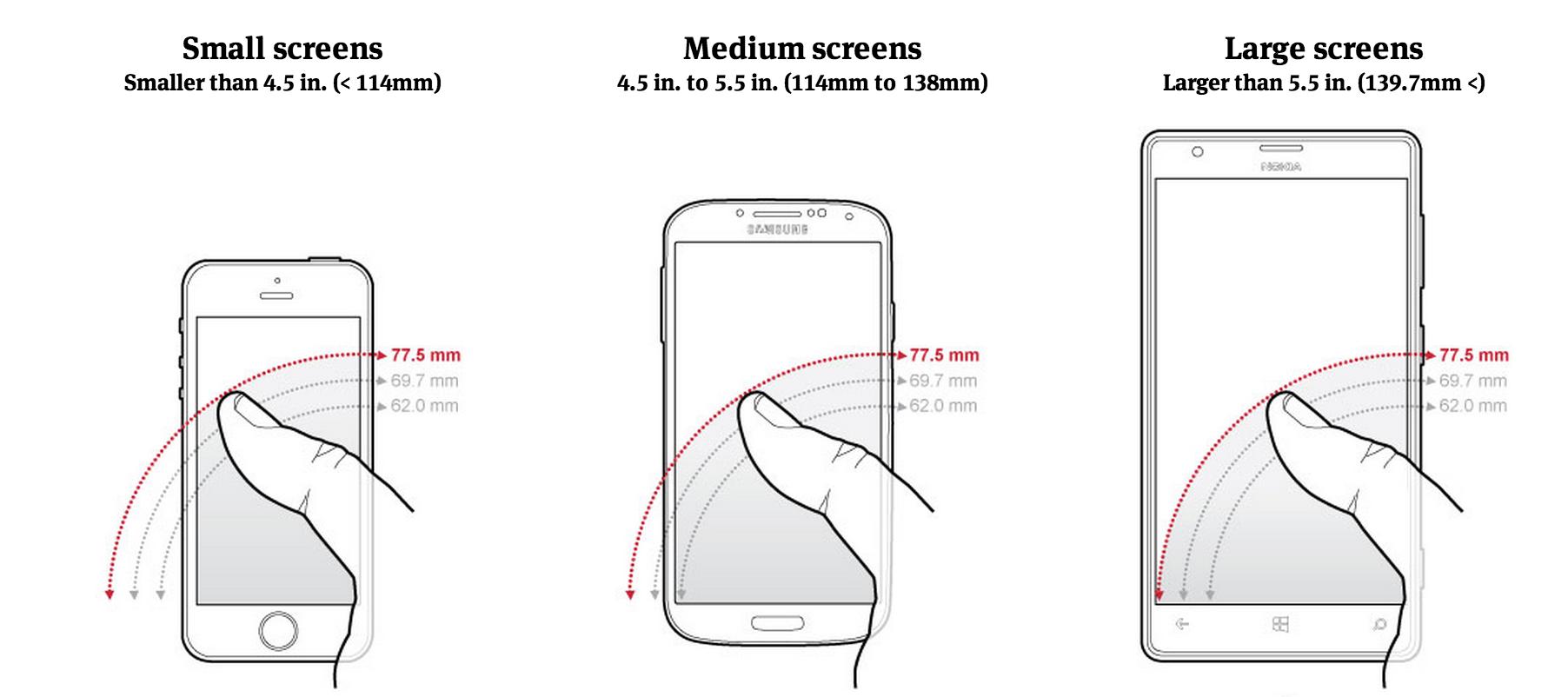 屏幕大小的移动端设计