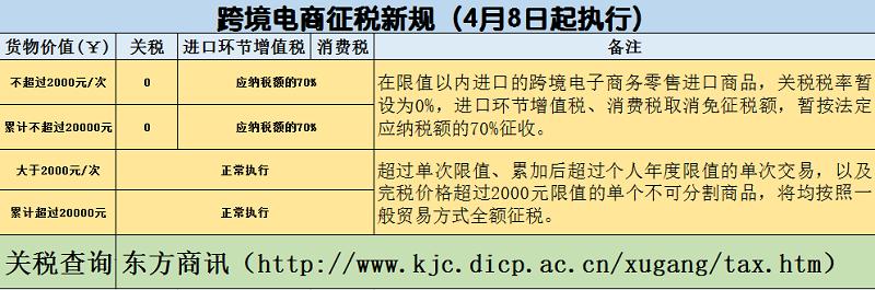 跨境电商征税新规