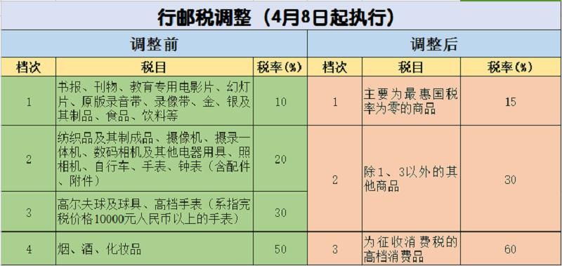 跨境电商行邮税新规