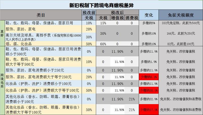 跨境电商税改前后税率对比