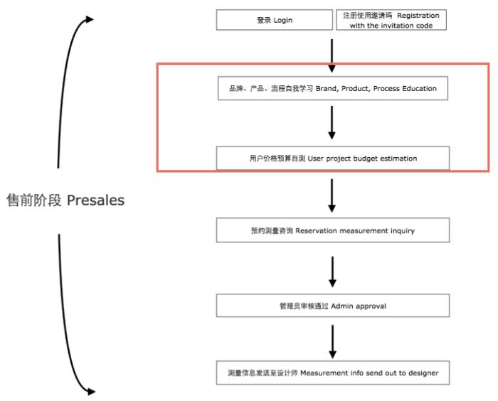 MACUU官网前台功能介绍图示