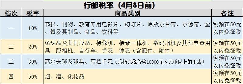 税改前行邮税制度