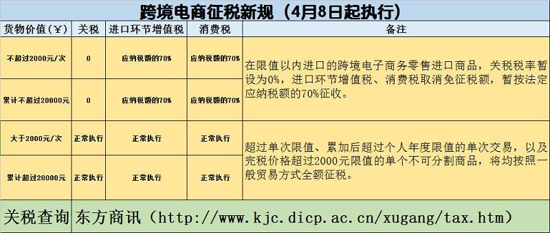 跨境电商综合税
