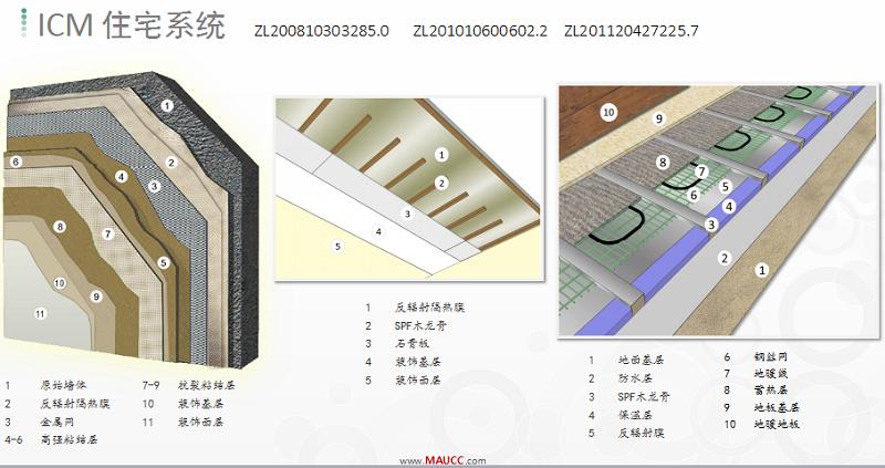 ICM住宅系统材料图示