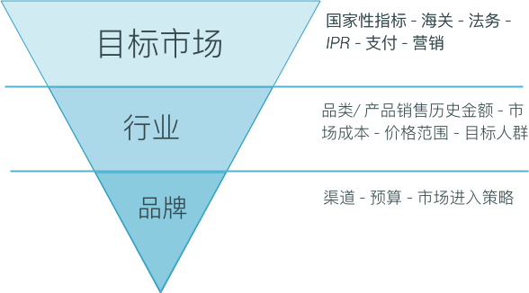 overview-ecommerce-strategy-CN