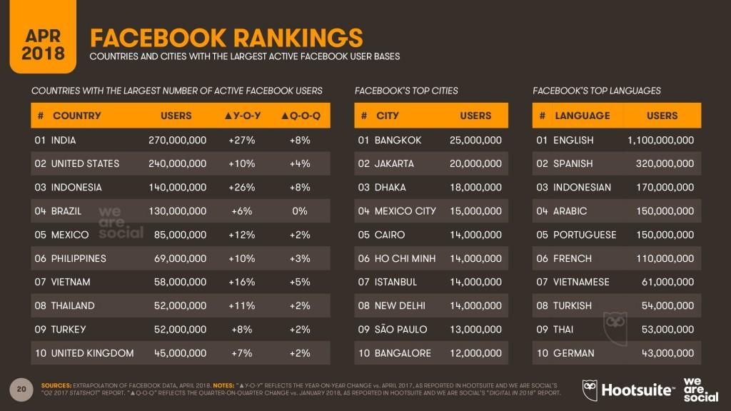 东南亚facebook使用率