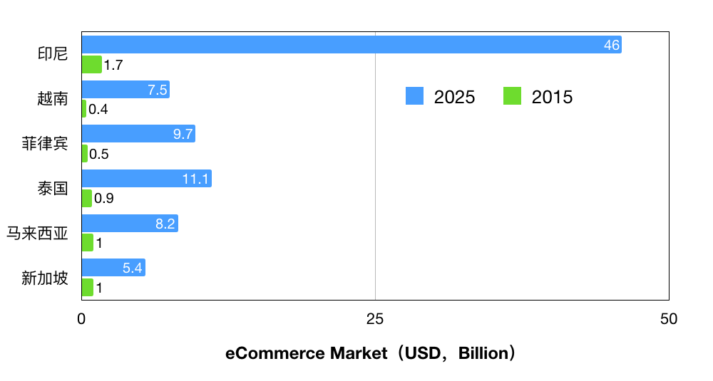东南亚跨境电商市场数据