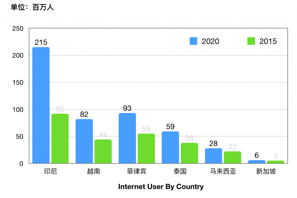 人口数据_东南亚跨境电商