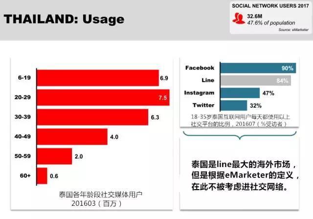 泰国社交媒体使用者年龄分布