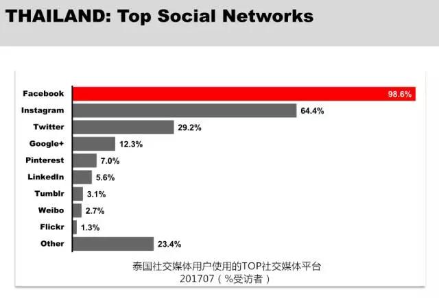 泰国社交媒体排名