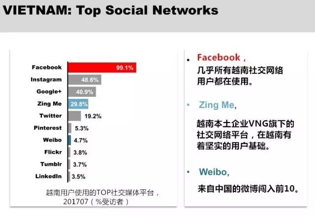 越南社交媒体排名