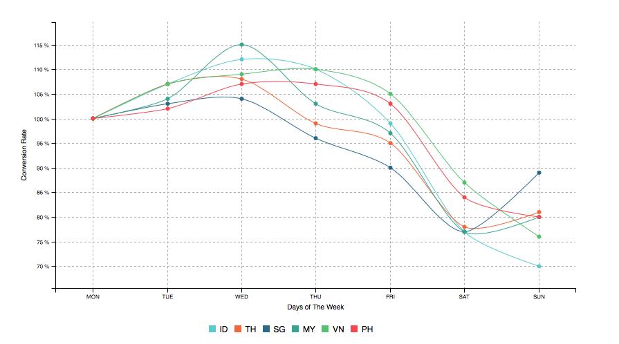 电商转化率2_东南亚跨境电商