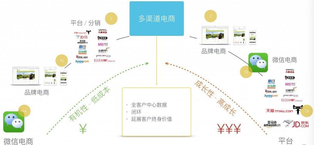 中国电商增长策略