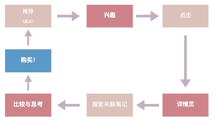 小红书内容营销指南