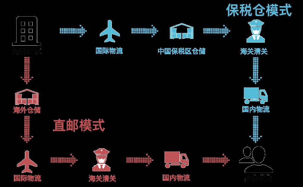 中国跨境电商仓储物流