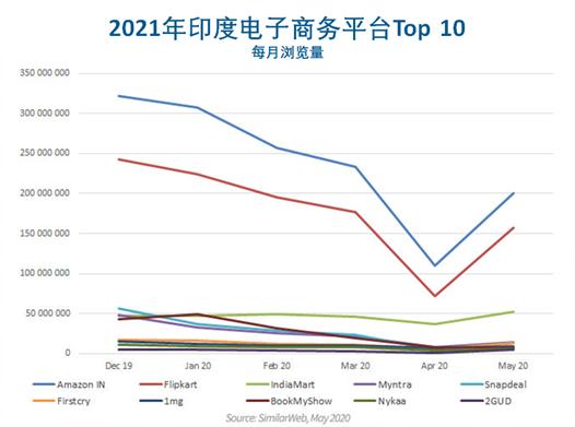 2021年印度电子商务平台TOP10