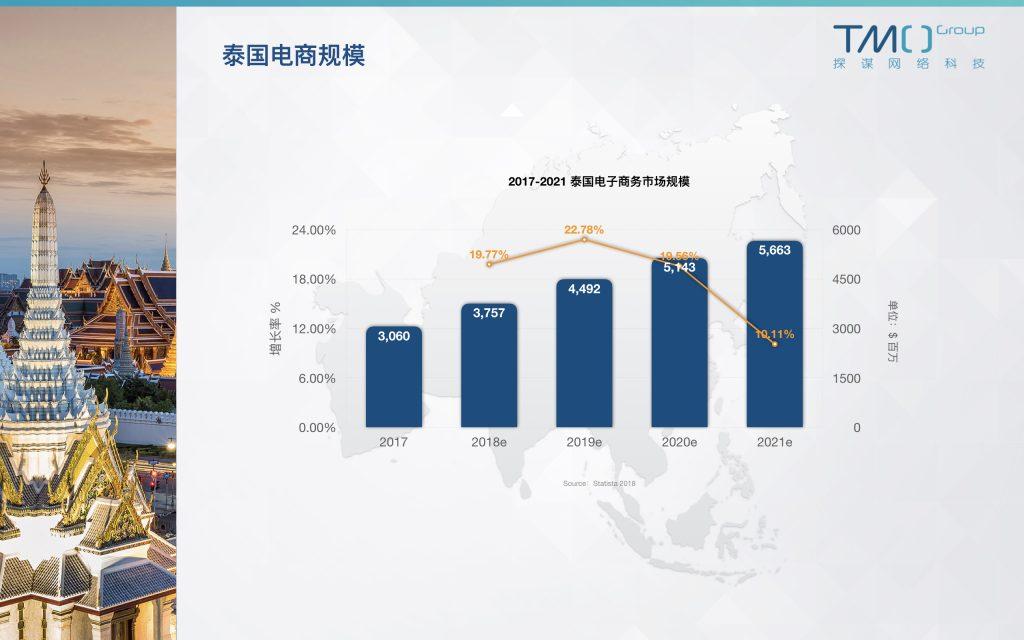 2019泰国电商体量