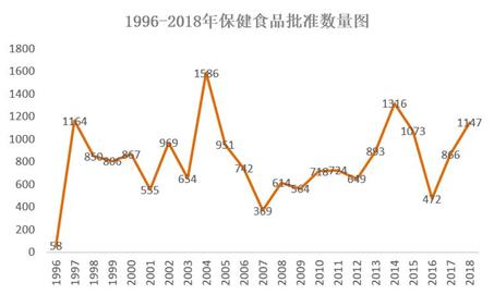 1996-2018年中国保健品注册情况