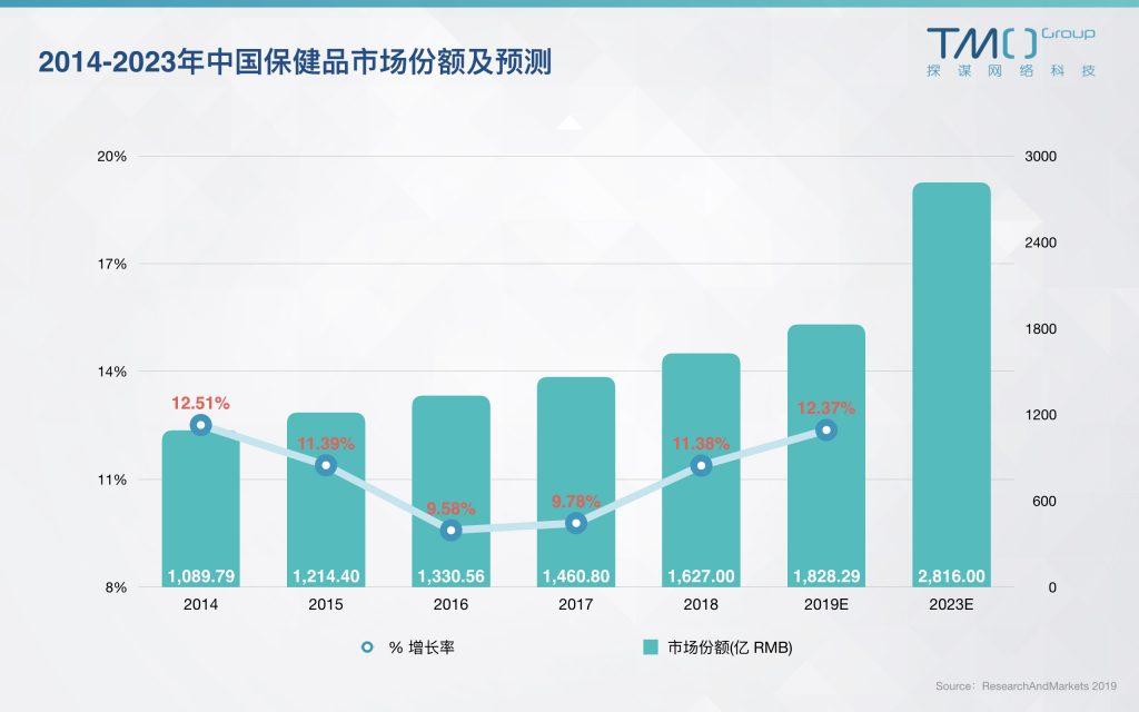 2014-2023年中国保健品市场份额及预测