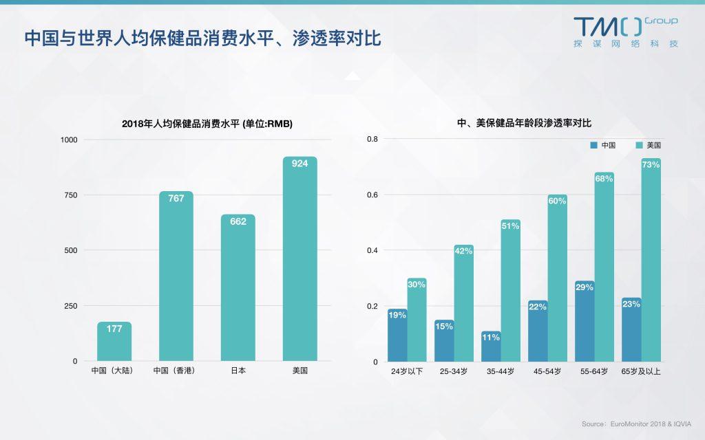 中国人均保健品消费水平、渗透率