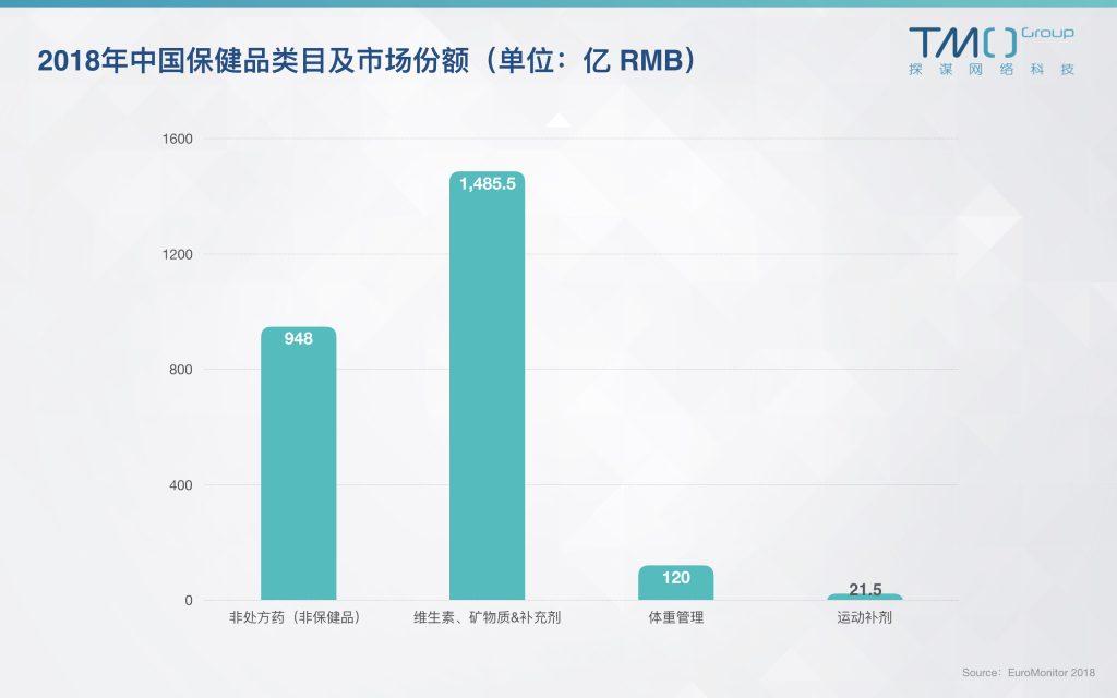 中国保健品市场份额