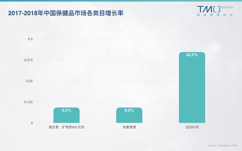 中国保健品市场各类目增长率