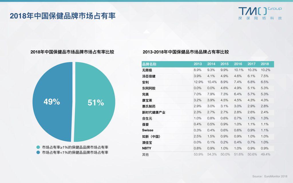 中国保健品市场占有率