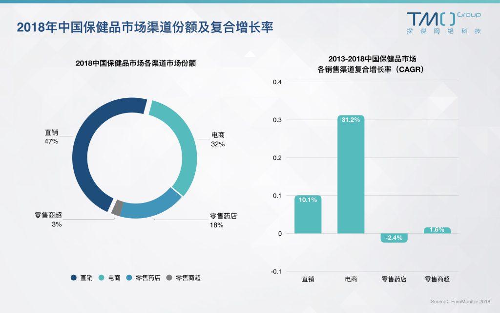 中国保健品渠道市场份额