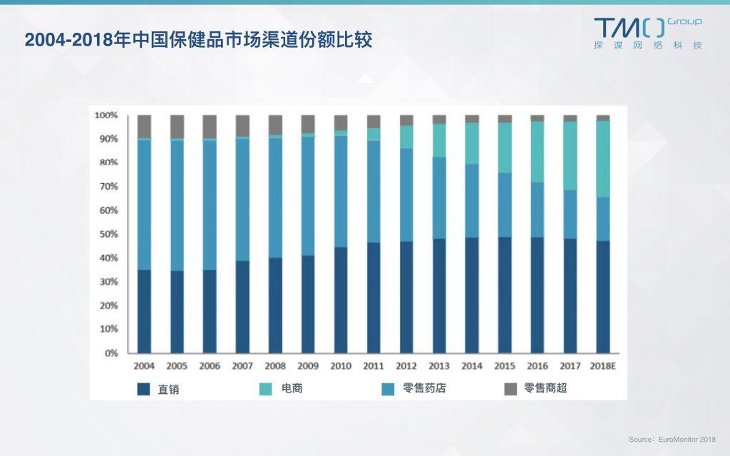 中国保健品市场渠道份额图