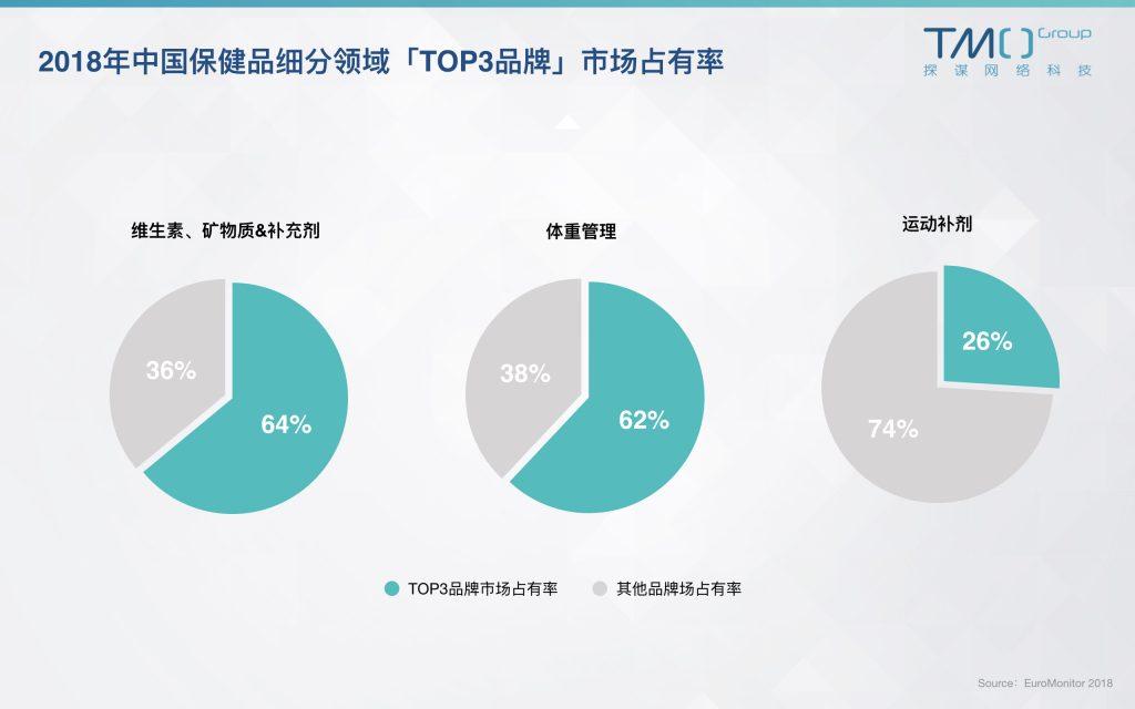 中国保健市场各领域TOP3品牌市场占有率
