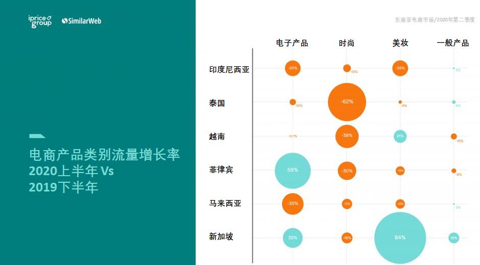 电商产品类别流量增长率