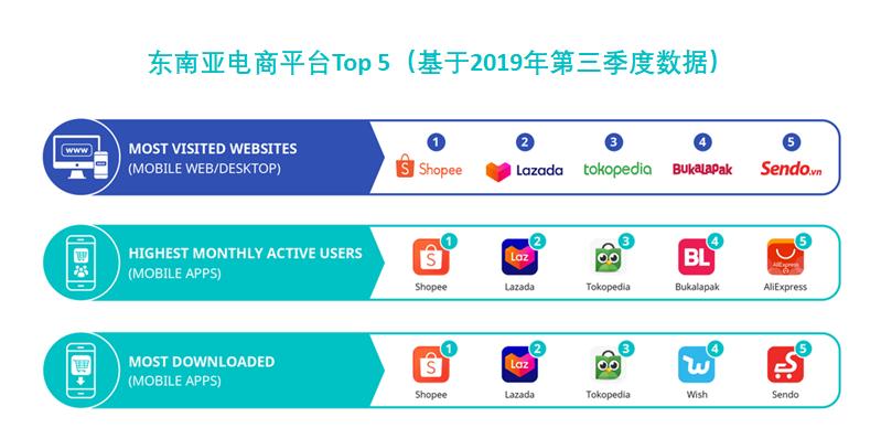 东南亚电商平台Top5(基于2019年第三季度数据)