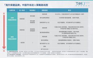 海外保健品中国市场进入策略:跨境电商与一般贸易对比详解