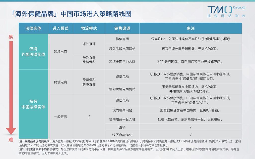 海外保健品牌中国市场进入策略路线图