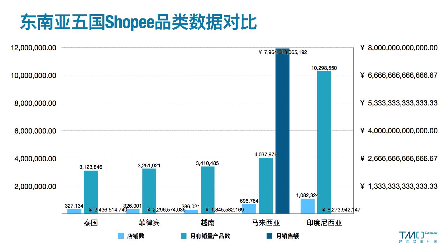 东南亚五国Shopee数据对比-3月