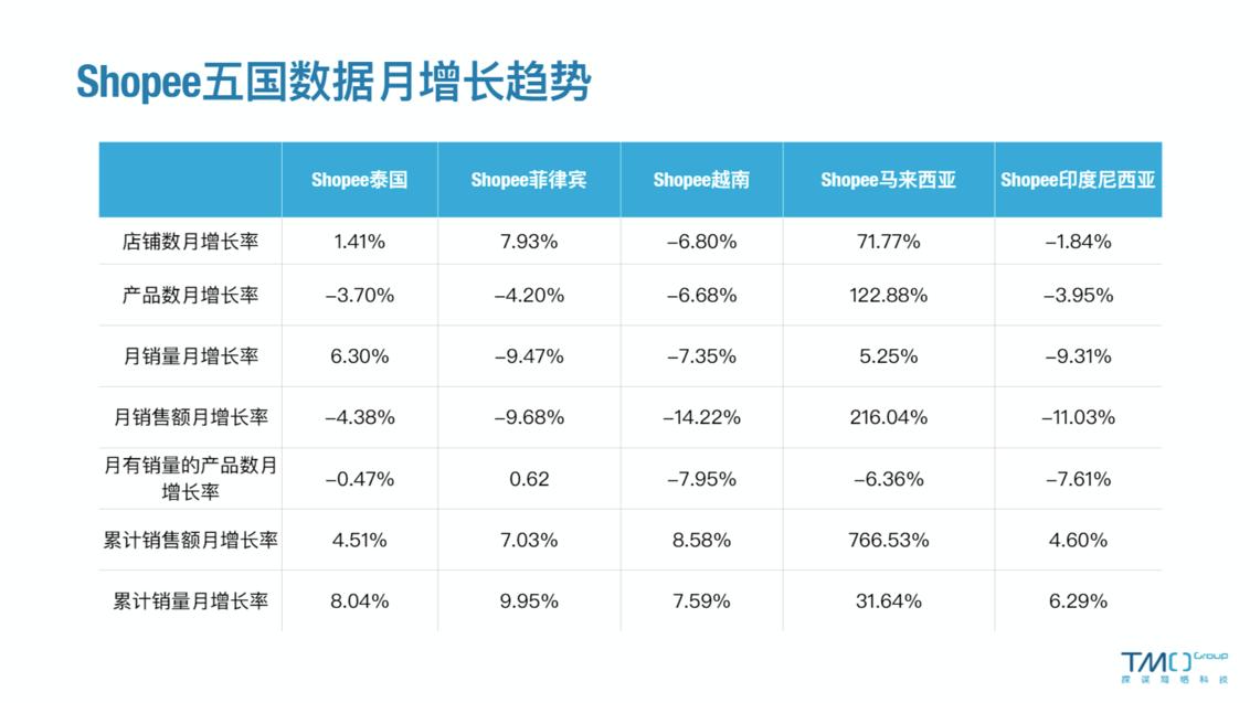 1月Shopee五国数据月增长趋势