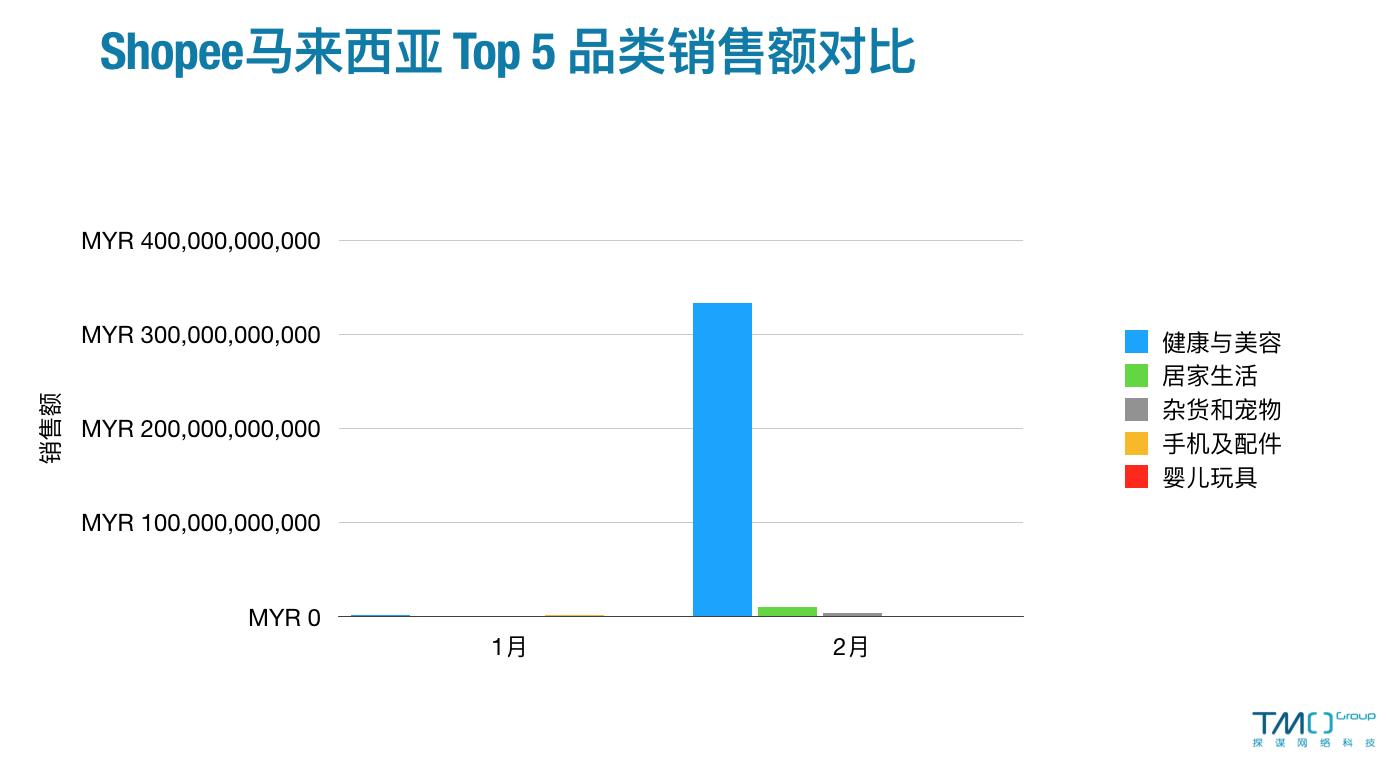 2月Shopee马来西亚Top5品类销售额对比