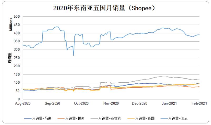 2020年东南亚五国月销量(Shopee)