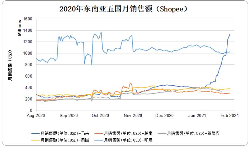 2020年东南亚五国月销售额(Shopee)