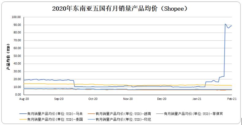 2020年东南亚五国月均价(Shopee)