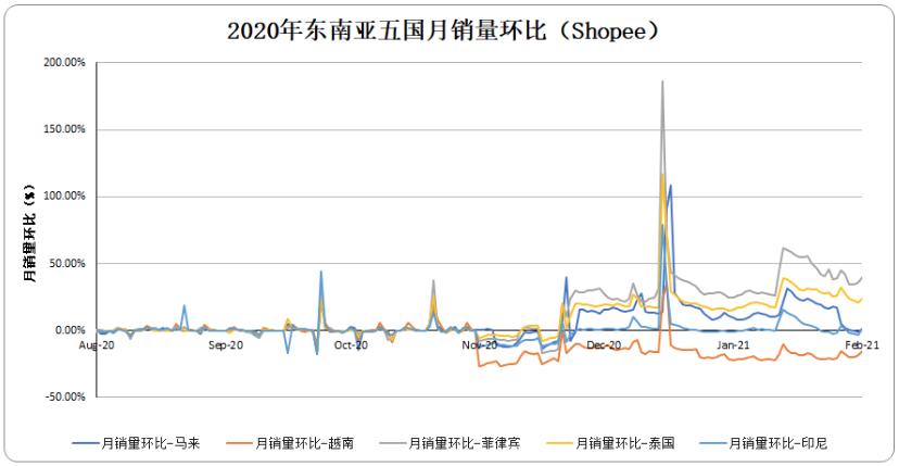 2020年东南亚五国月销量环比(Shopee)