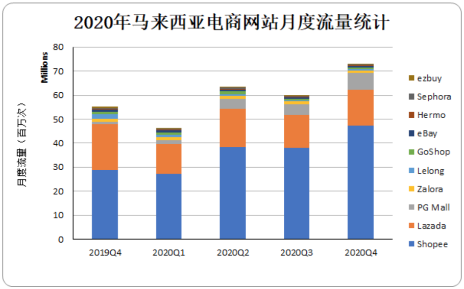 2020年马来西亚电商网站月度流量
