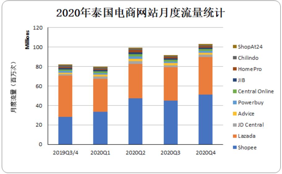 2020年泰国电商网站月度流量