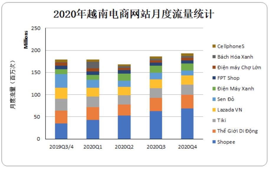2020年越南电商网站月度流量