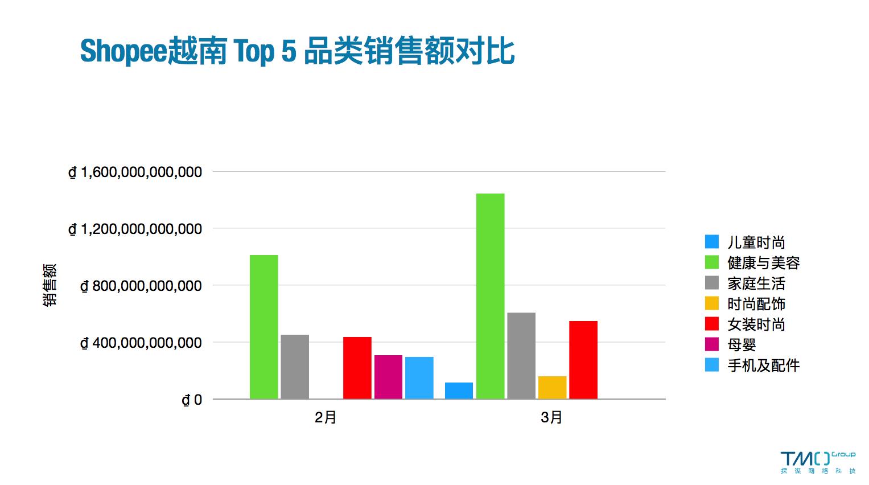 Shopee越南top5品类销售额对比-3月