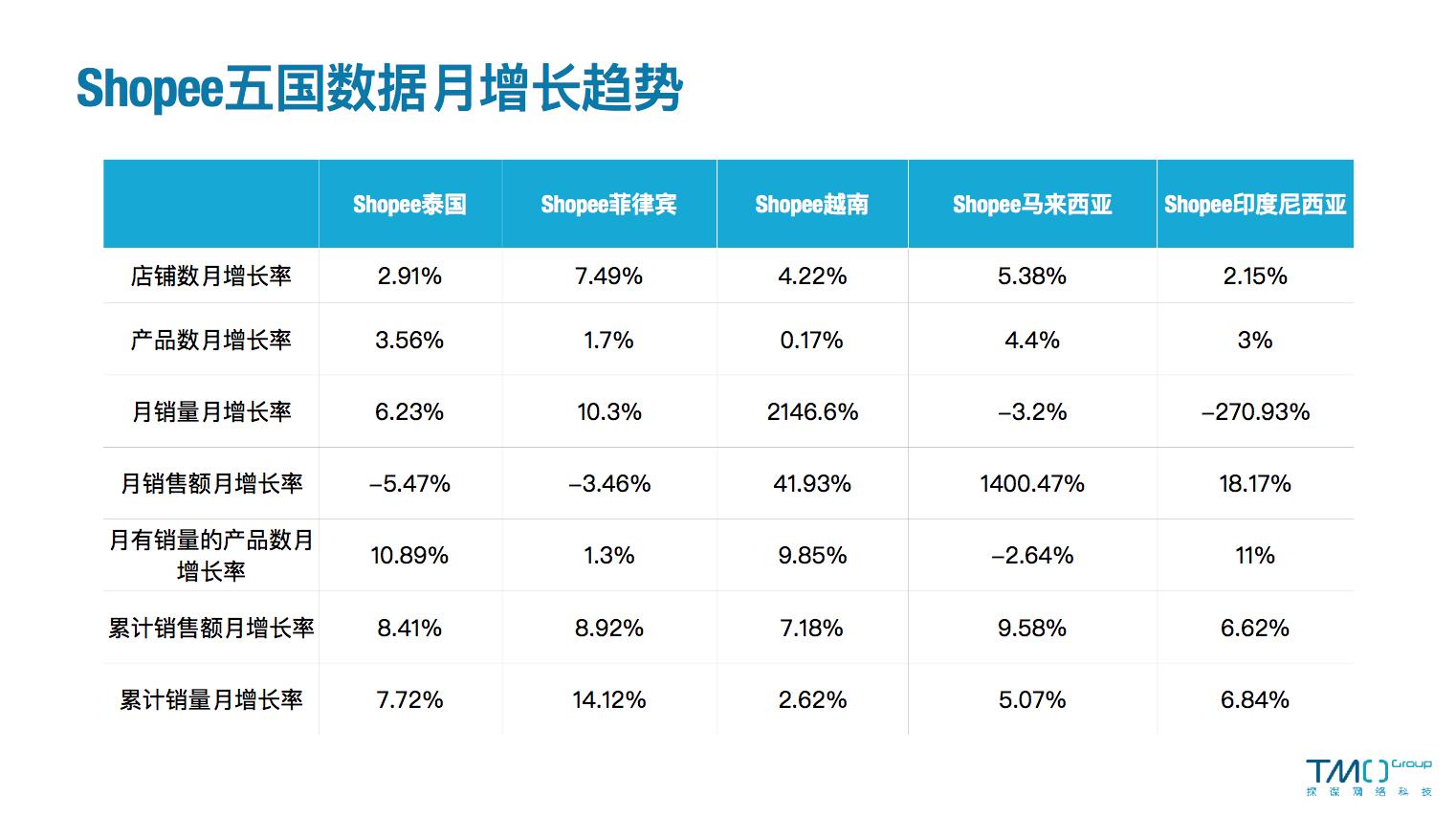 Shopee 五国数据月增长趋势-3月